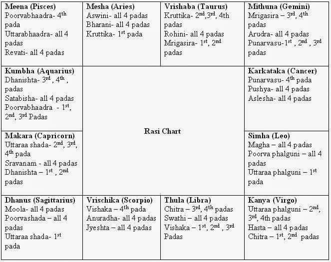 How to Read a Horoscope - Part 2 - Astrologers In Chennai