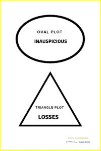 Shape of Oval, Triangle Plots