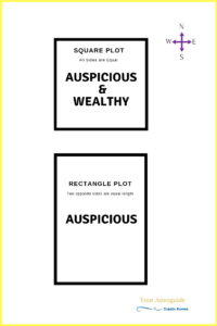 Shape of Square, Rectangle Plots