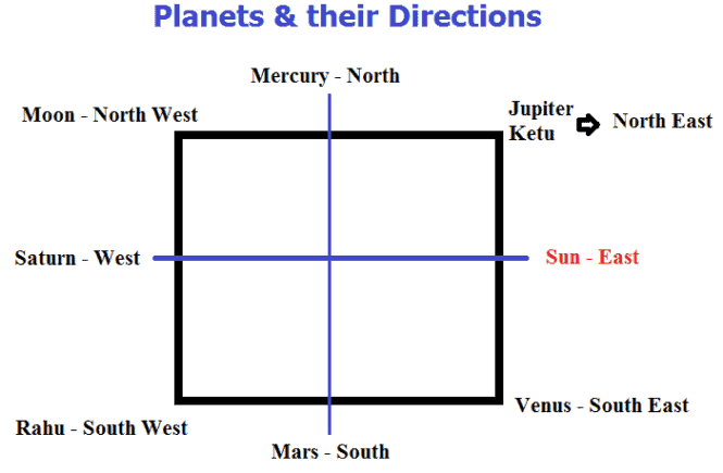 Planets and their directions